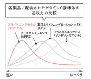 ビタミンC誘導体の速攻力の比較